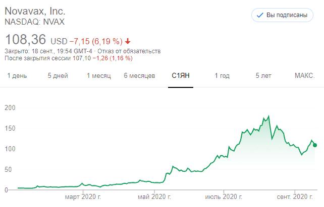 Акции Novavax (NVAX)