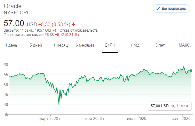 Акции Oracle (ORCL)