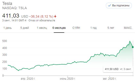 Акции Tesla (TSLA) не смогли пройти уровень в $500