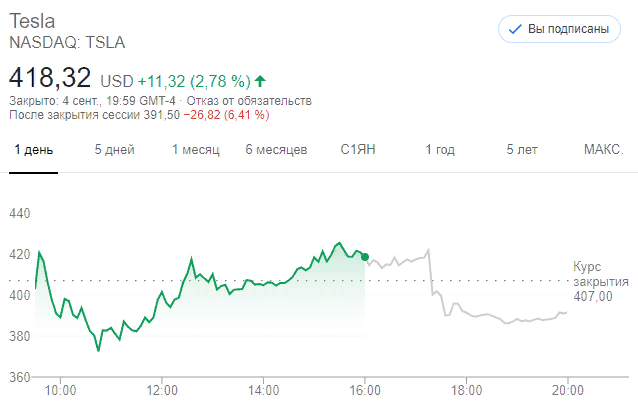 Tesla (TSLA) пролетела мимо индексов. Акции рухнули на 6%