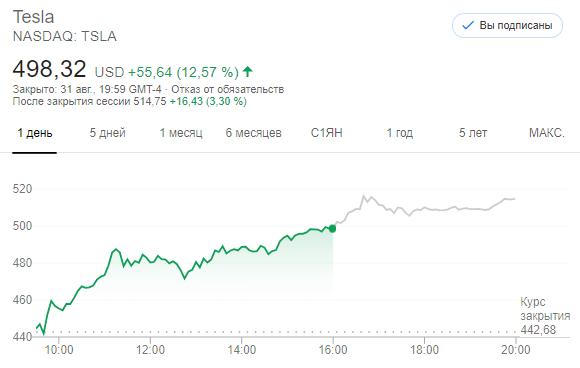 Акции Tesla (TSLA) подорожали на 12,57% после разделения акций