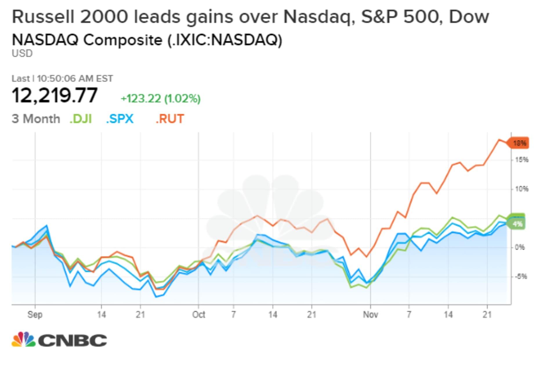 Индекс Russell 2000 значительно опережает DJI, S&P500 и Nasdaq