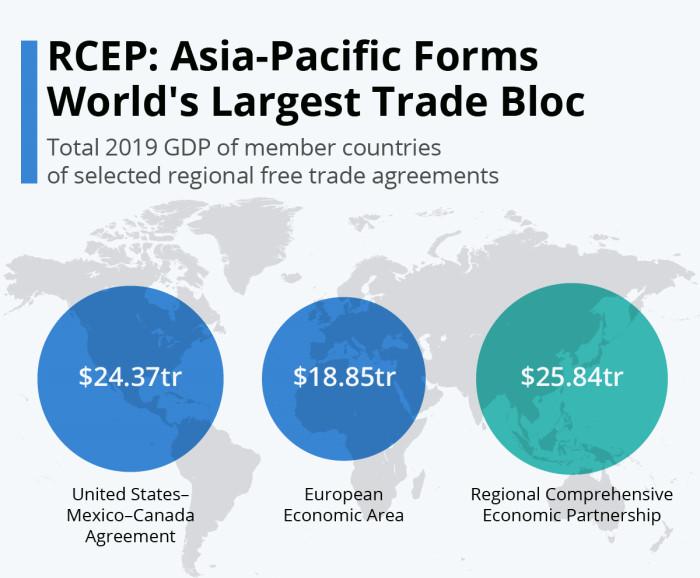 RCEP - крупнейший торговый блок в мире по данным ВВП стран-участников