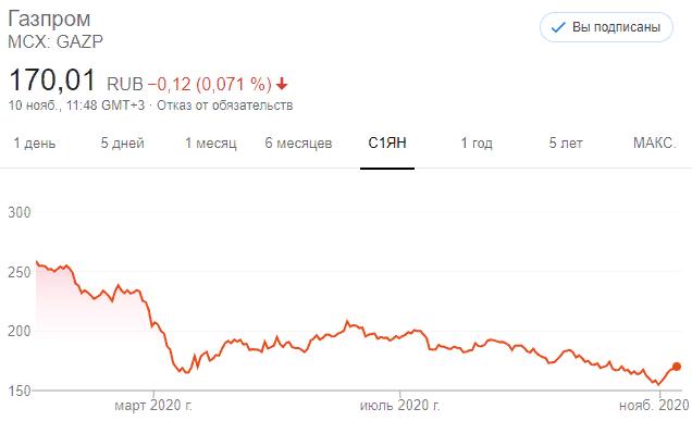 Акции Газпрома (GAZP)