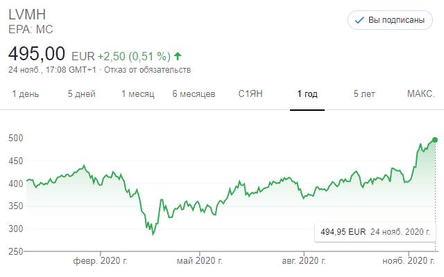Акции LVMH делают Бернара Арно самым богатым человеком Европы