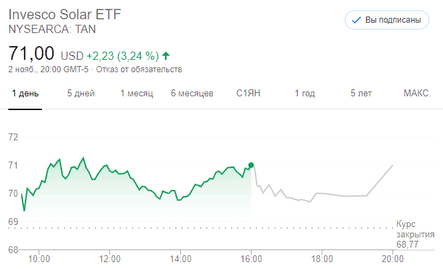 Invesco Solar ETF (TAN)