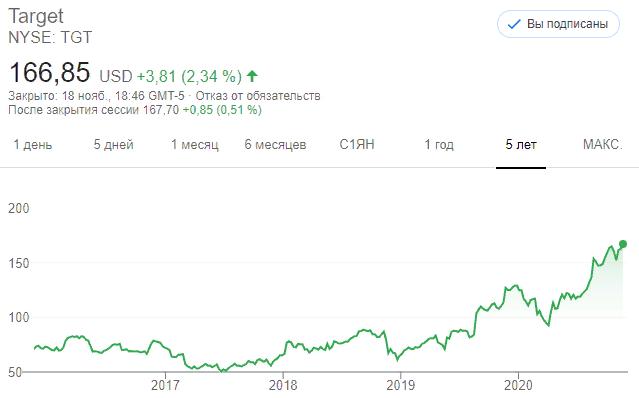 Акции Target Corporation (TGT)