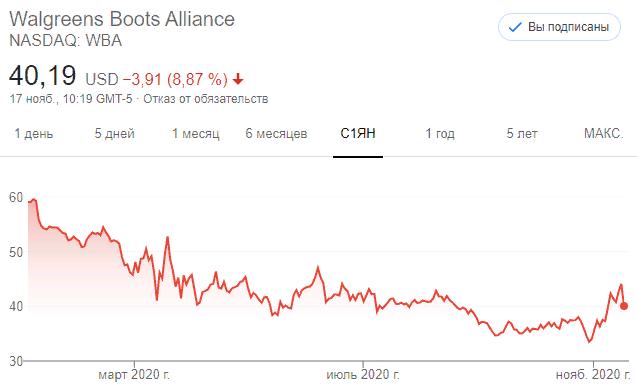 Акции крупнейшей в мире аптечной сети Walgreens Boots Alliance (WBA)