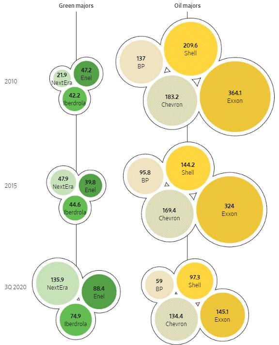 Капитализация Iberdrola, Enel и NextEra