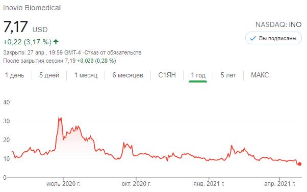 Акции Inovio Pharmaceuticals (INO)