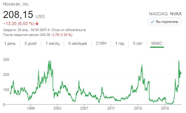 Акции Novavax (NASDAQ: NVAX) 20 апреля 2021 года.