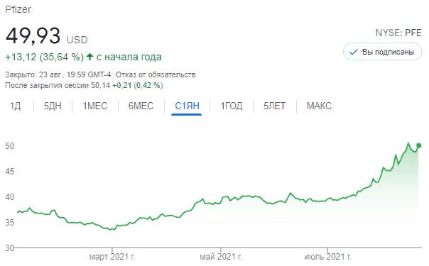 График акции Pfizer в 2021 году