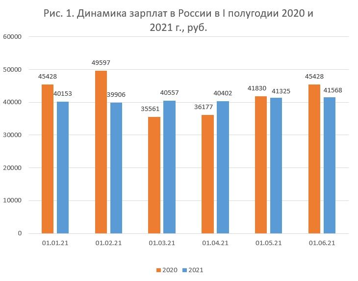 За первое полугодие зарплаты в России выросли на 13%