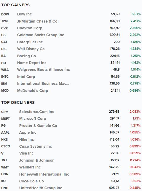Лучшие и худшие в Dow Jones