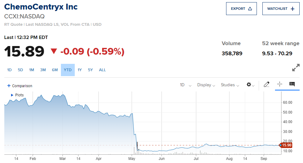 Акции ChemoCentryx (NASDAQ:CCXI)