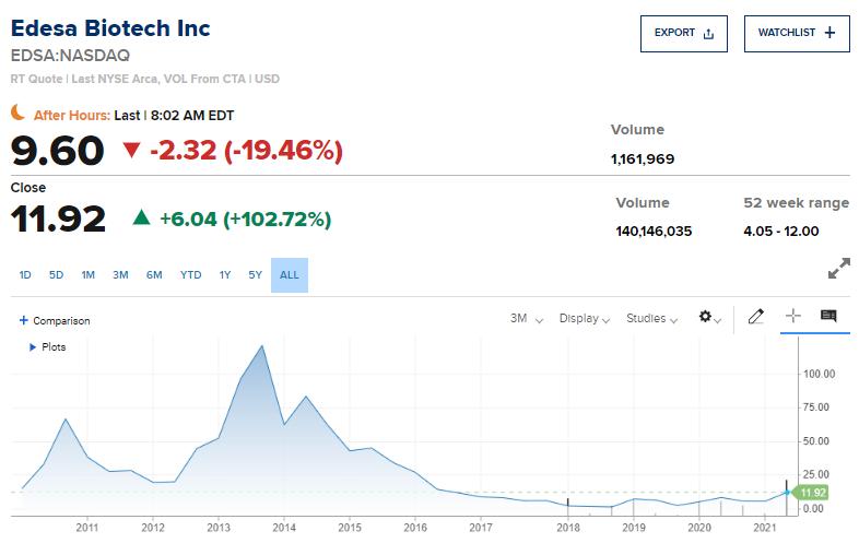 Edesa Biotech (NASDAQ:EDSA)