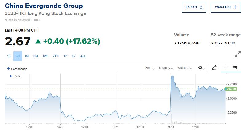 Акции China Evergrande Group