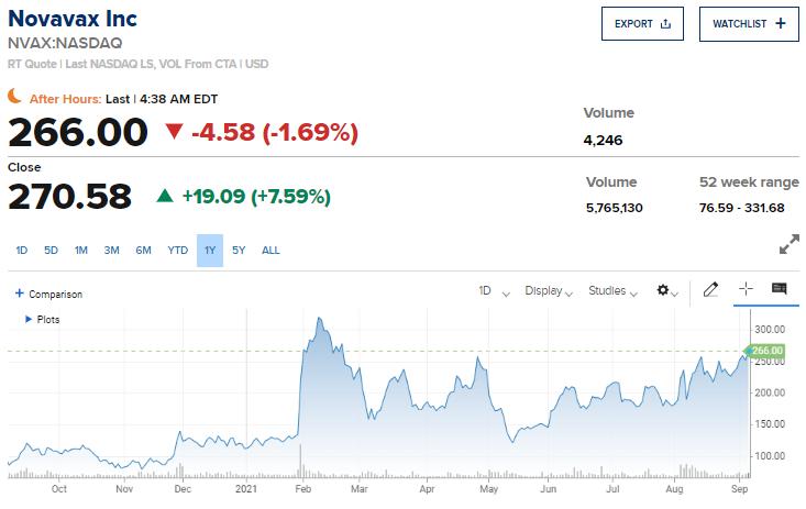 Акции Novavax (NASDAQ:NVAX)