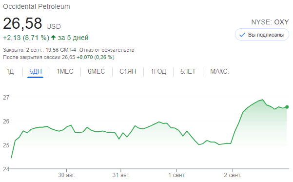 Occidental Petroleum (NYSE:OXY)