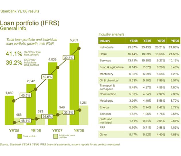 sber10-loan-portfolio