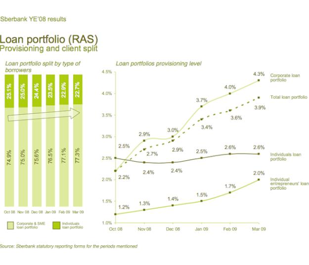 sber11-loan-portfolio-ras