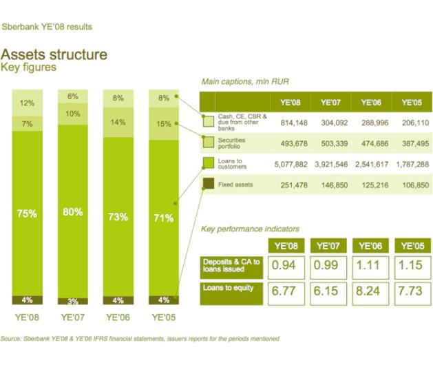 sber3-assets-structure