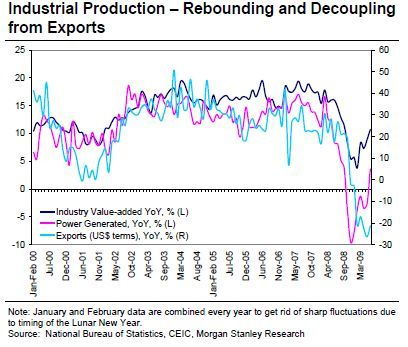 industrial_production