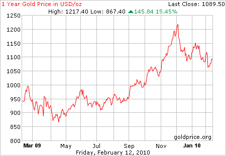 Золото: техническая картина в долларах и евро