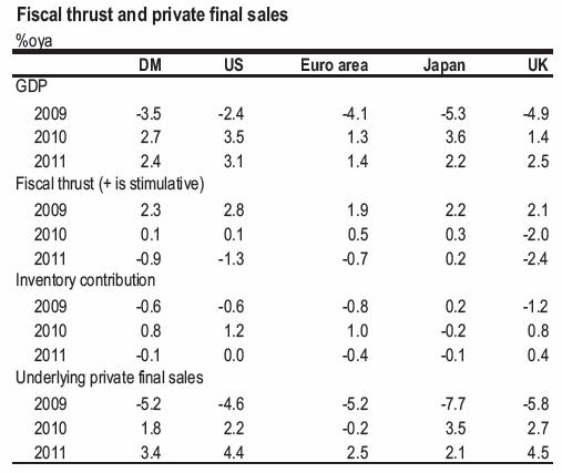 J.P.Morgan: бюджетная и монетарная политика на развитых рынках двигается в сторону экстремальных значений