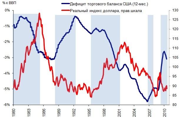Двойной дефицит в США