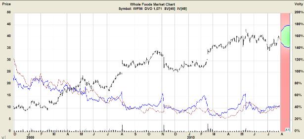 Опционы: в фокусе Whole Foods Market и iShares MSCI Emerging Markets Index