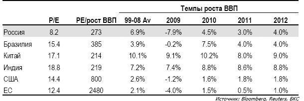 Stock In Focus: Глобальная стратегия 2011: сохранение мировых дисбалансов