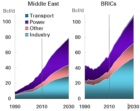 British Petroleum: энергетический прогноз до 2030 года