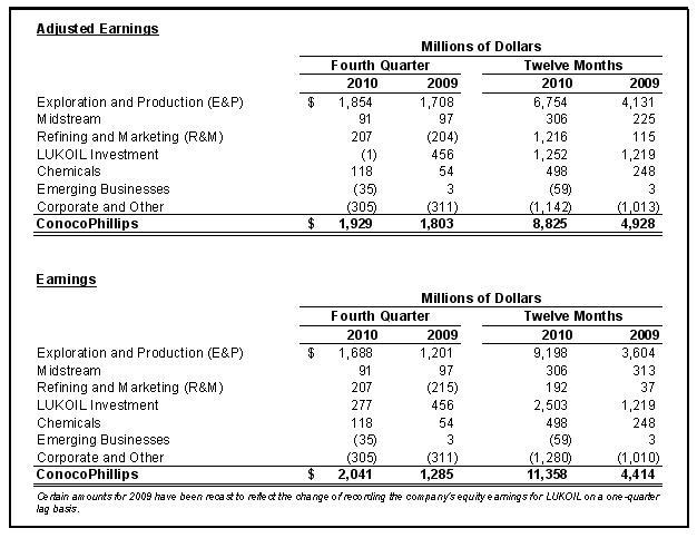 ConocoPhillips: доля в Лукойле сократилась до 2%