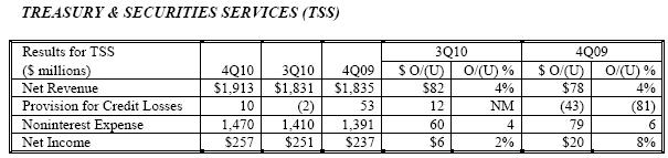 JPMorgan Chase: рост чистой прибыли на 48%