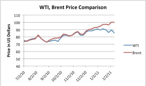 Почему так различаются цены на WTI и Brent?
