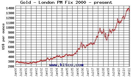 Пенто Майкл: Причина и доказательства инфляции
