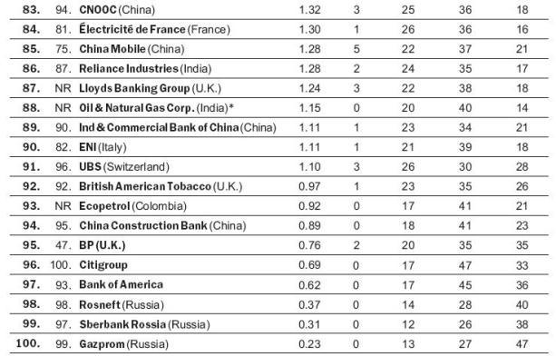 Рейтинг Barron's: российские компании на дне рейтинга