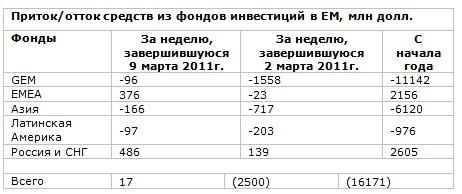 Инвесторы по-прежнему предпочитают Россию