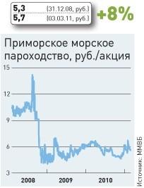 13 инвестиционных аутсайдеров 2009‑2010 годов