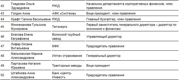 50 самых влиятельных деловых женщин России
