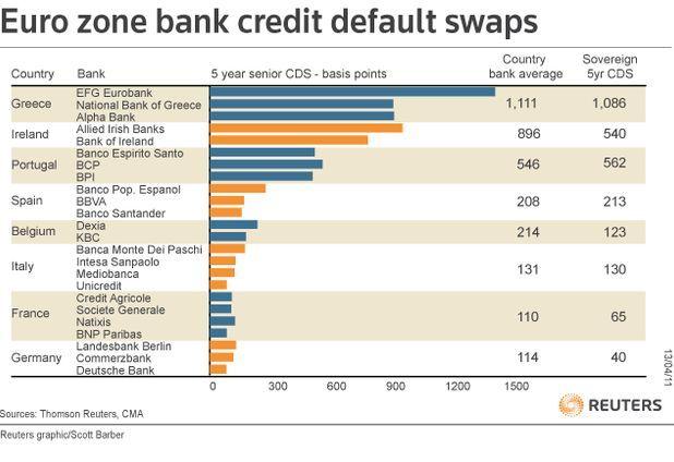 Долговой кризис в Европе