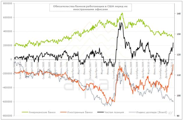 Обзор баланса ФРС, балансов банков, работающих в США и спреда WTI и Brent
