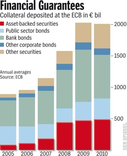 Баланс ЕЦБ