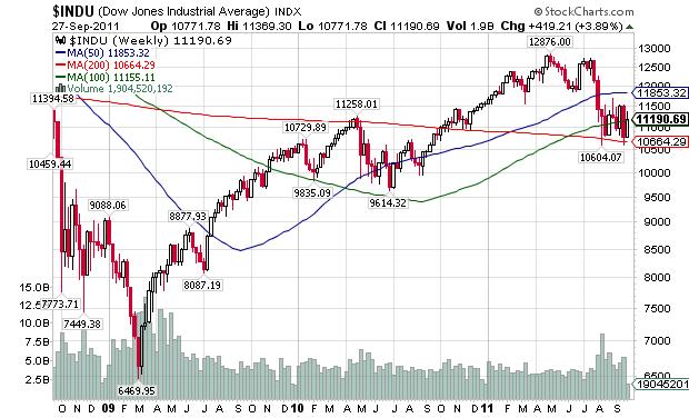Американский рынок акций готовится к ралли