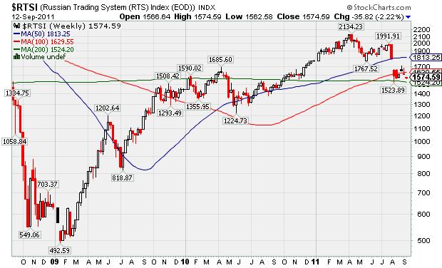 Российский рынок покажет рост в 30% до конца года