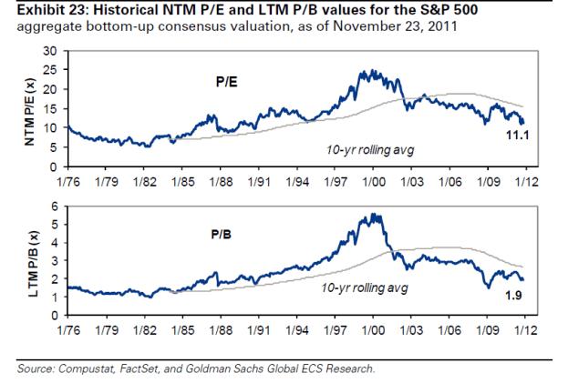 S&P 500: Глобальный взгляд