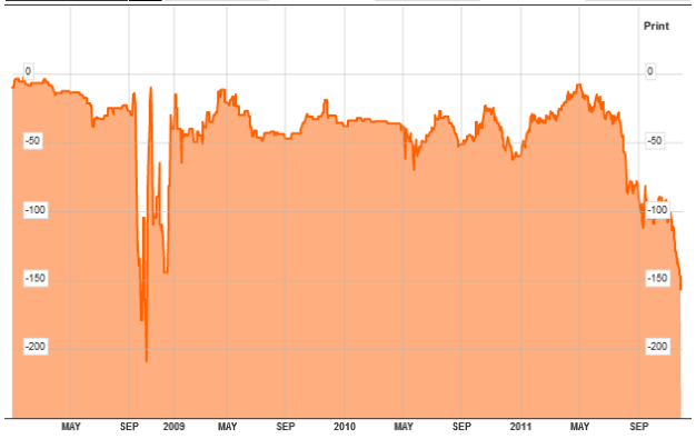 Кризис ликвидности и своп (swap) линии