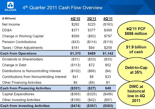 Alcoa Inc. (NYSE:AA): отчетность 4Q, 2011
