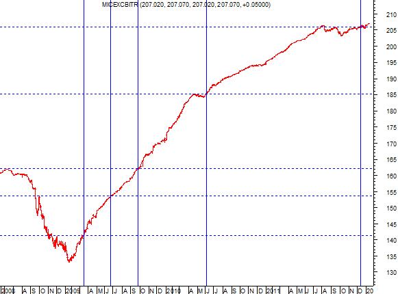 Опережающий индикатор дает добро на рост